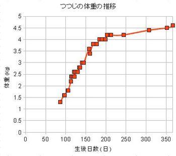 つつじの体重.jpg
